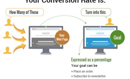 conversion rate optimization for coaches and consultants